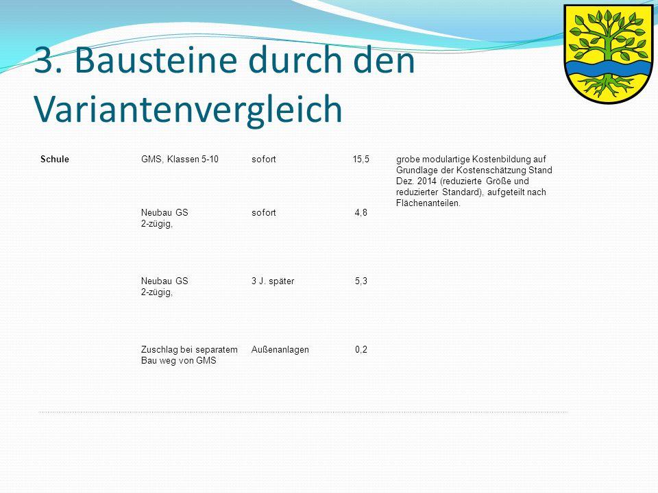 3. Bausteine durch den Variantenvergleich SchuleGMS, Klassen 5-10sofort15,5grobe modulartige Kostenbildung auf Grundlage der Kostenschätzung Stand Dez