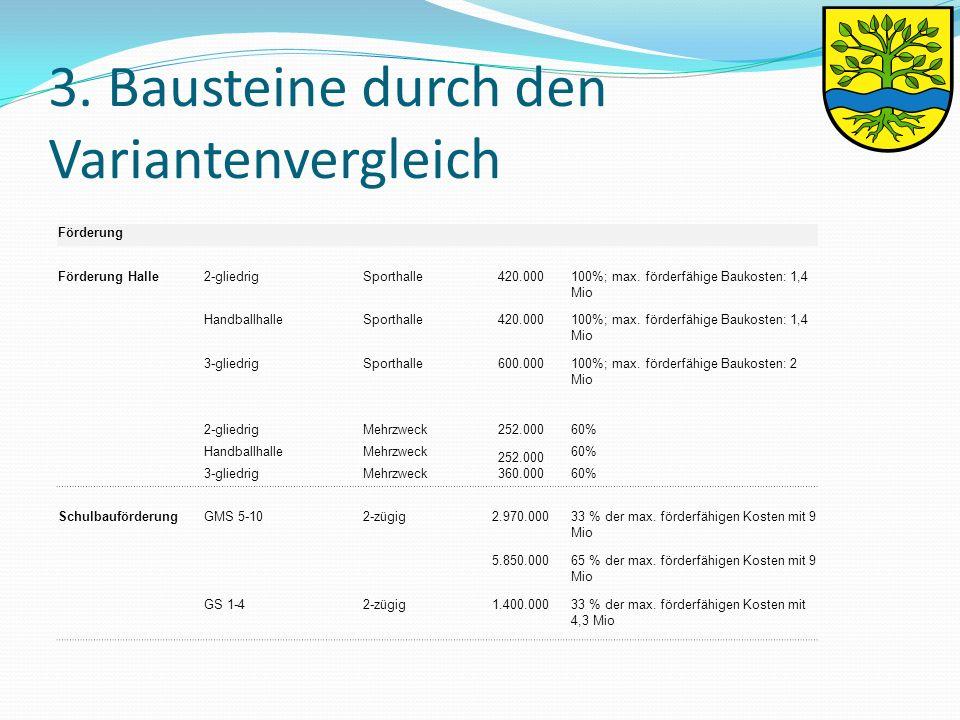 3. Bausteine durch den Variantenvergleich Förderung Förderung Halle2-gliedrigSporthalle420.000100%; max. förderfähige Baukosten: 1,4 Mio Handballhalle