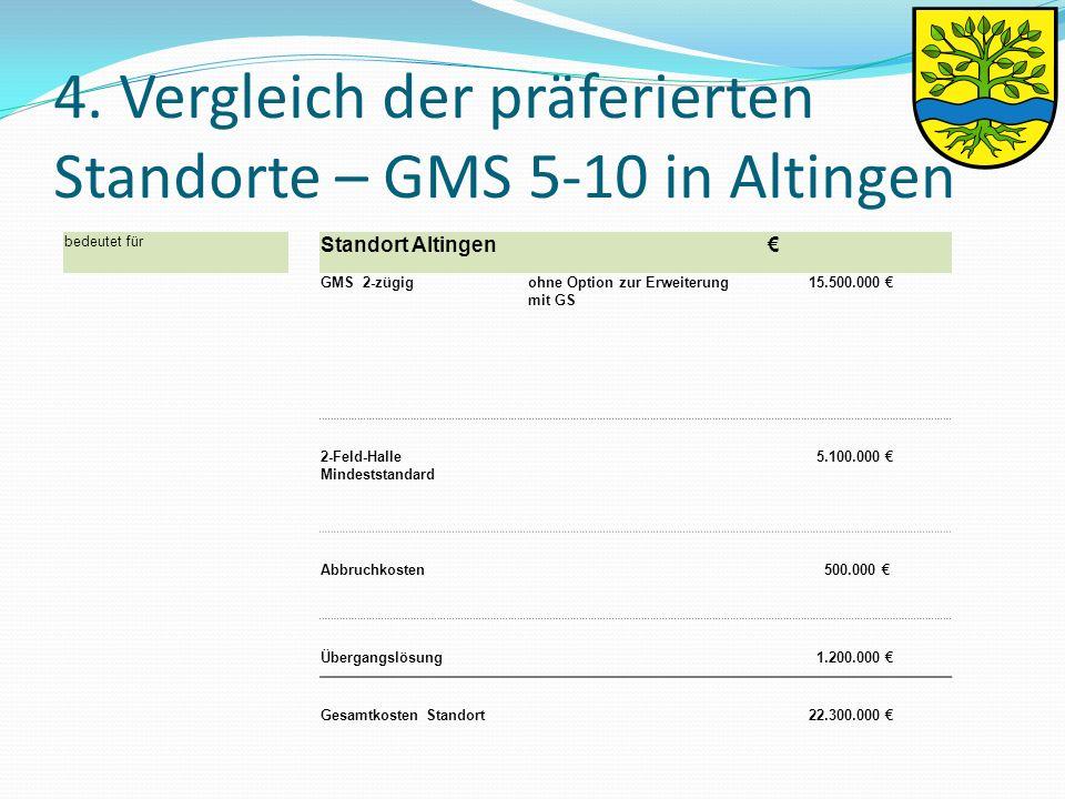 4. Vergleich der präferierten Standorte – GMS 5-10 in Altingen bedeutet für Standort Altingen € GMS 2-zügigohne Option zur Erweiterung mit GS 15.500.0