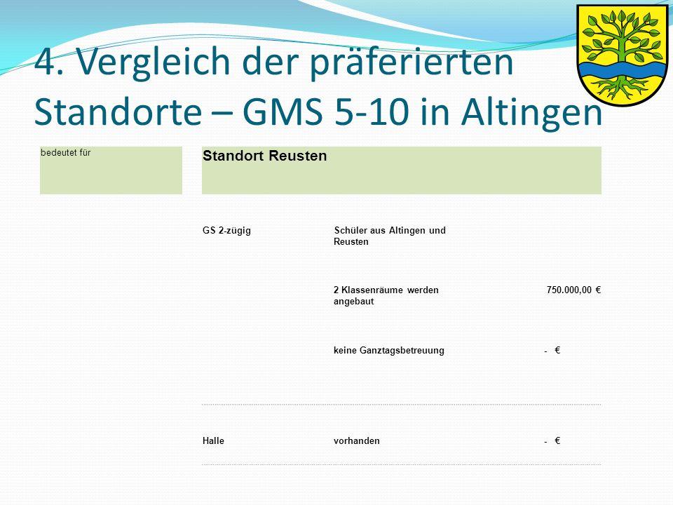 4. Vergleich der präferierten Standorte – GMS 5-10 in Altingen bedeutet für Standort Reusten GS 2-zügigSchüler aus Altingen und Reusten 2 Klassenräume