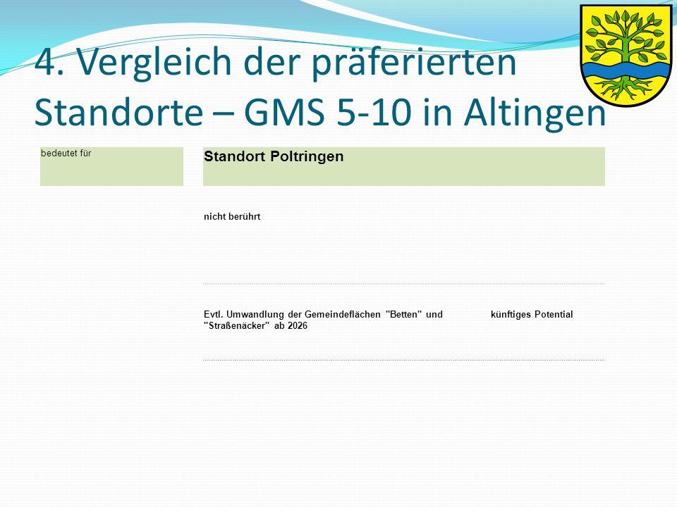 4. Vergleich der präferierten Standorte – GMS 5-10 in Altingen bedeutet für Standort Poltringen nicht berührt Evtl. Umwandlung der Gemeindeflächen