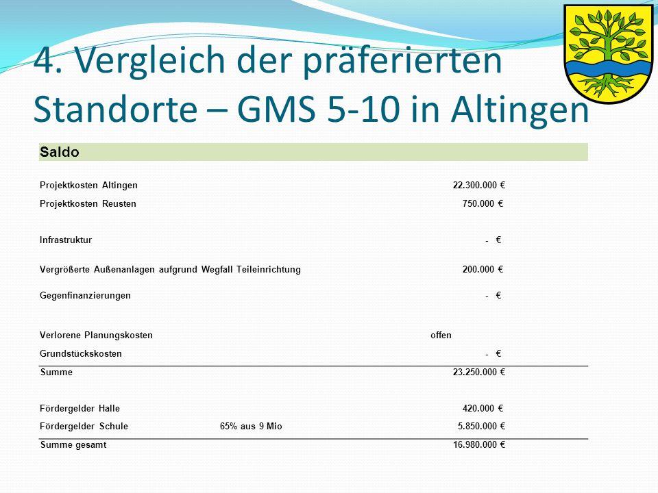 4. Vergleich der präferierten Standorte – GMS 5-10 in Altingen Saldo Projektkosten Altingen 22.300.000 € Projektkosten Reusten 750.000 € Infrastruktur