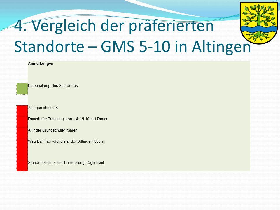 4. Vergleich der präferierten Standorte – GMS 5-10 in Altingen Anmerkungen Beibehaltung des Standortes Altingen ohne GS Dauerhafte Trennung von 1-4 /