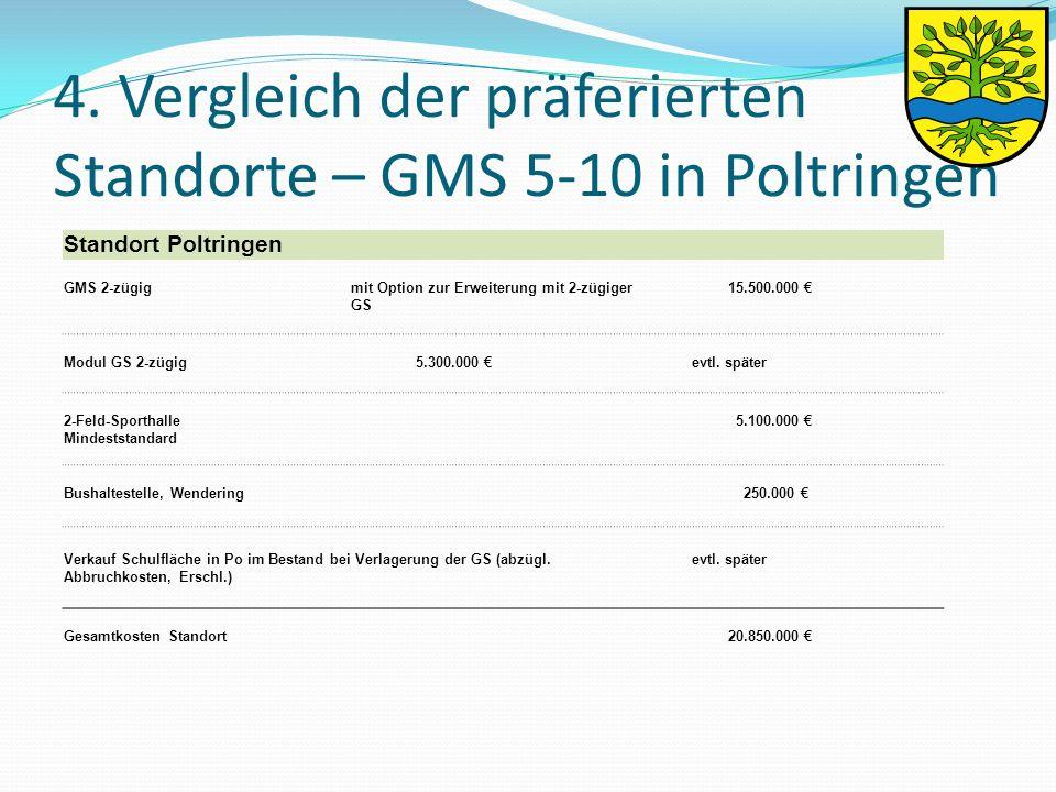 Standort Poltringen GMS 2-zügigmit Option zur Erweiterung mit 2-zügiger GS 15.500.000 € Modul GS 2-zügig 5.300.000 € evtl.