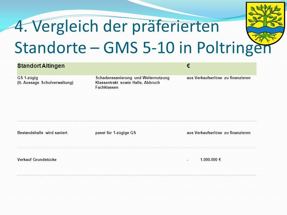 4. Vergleich der präferierten Standorte – GMS 5-10 in Poltringen Standort Altingen € GS 1-zügig (lt. Aussage Schulverwaltung) Schadenssanierung und We