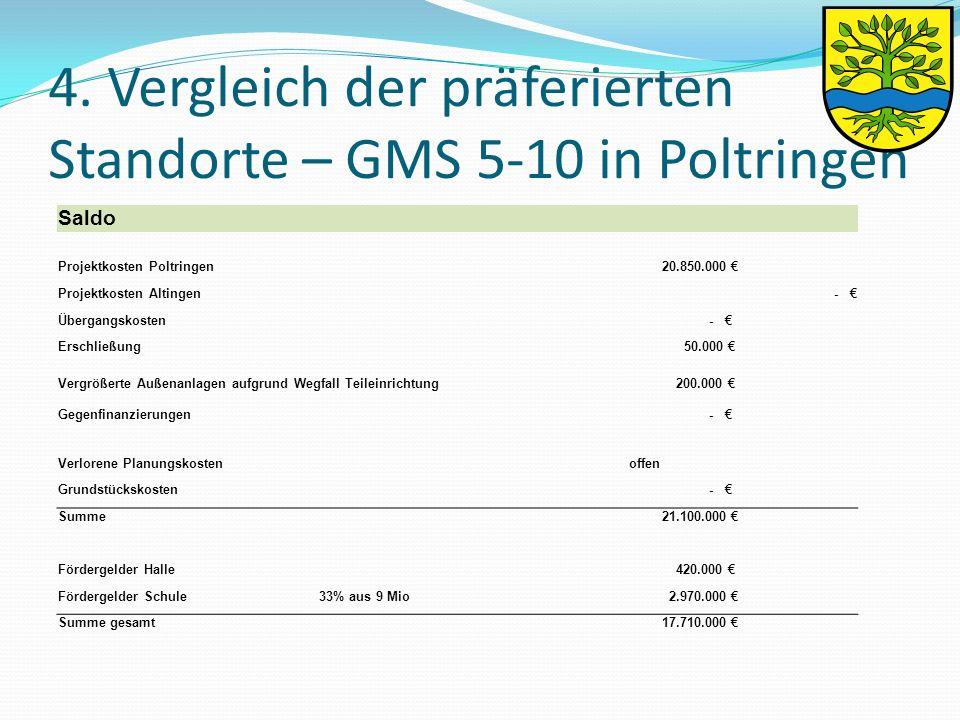 4. Vergleich der präferierten Standorte – GMS 5-10 in Poltringen Saldo Projektkosten Poltringen 20.850.000 € Projektkosten Altingen - € Übergangskoste