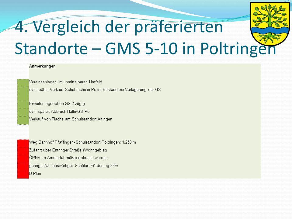 4. Vergleich der präferierten Standorte – GMS 5-10 in Poltringen Anmerkungen Vereinsanlagen im unmittelbaren Umfeld evtl später: Verkauf Schulfläche i