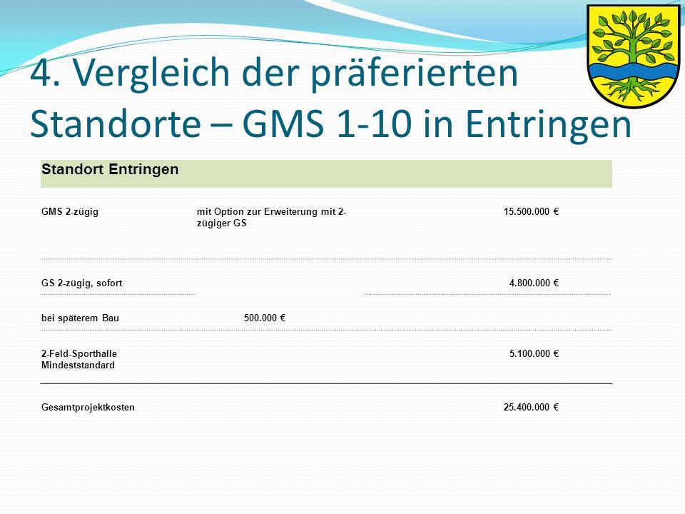 Standort Entringen GMS 2-zügigmit Option zur Erweiterung mit 2- zügiger GS 15.500.000 € GS 2-zügig, sofort 4.800.000 € bei späterem Bau 500.000 € 2-Feld-Sporthalle Mindeststandard 5.100.000 € Gesamtprojektkosten 25.400.000 €