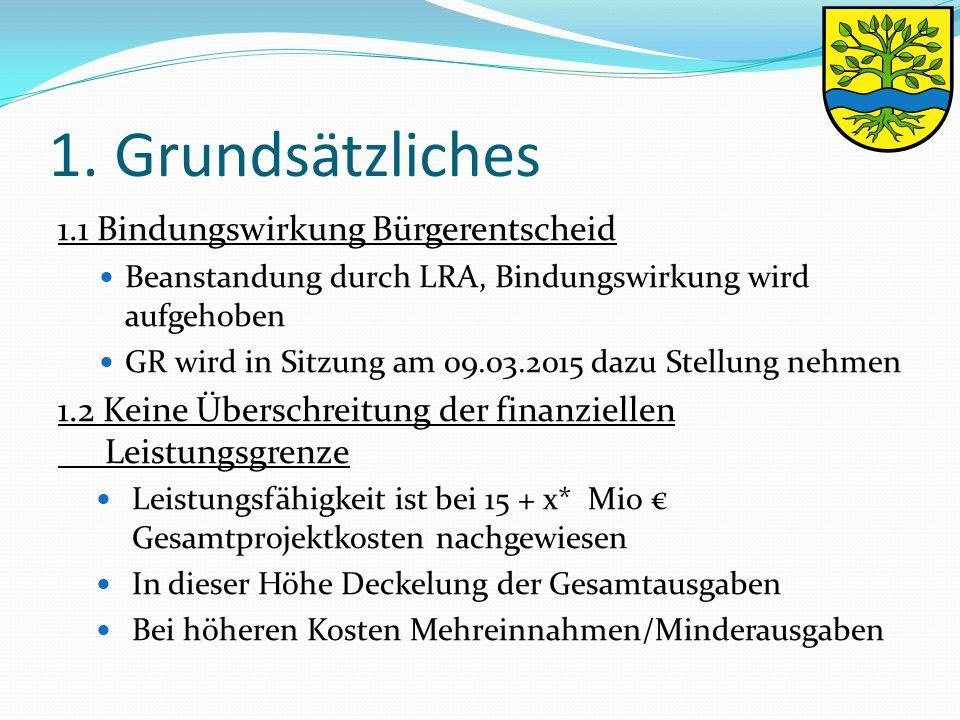 1. Grundsätzliches 1.1 Bindungswirkung Bürgerentscheid Beanstandung durch LRA, Bindungswirkung wird aufgehoben GR wird in Sitzung am 09.03.2015 dazu S