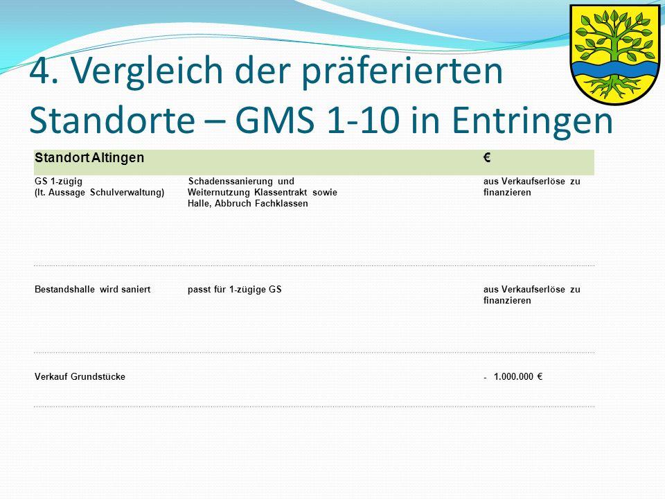 4. Vergleich der präferierten Standorte – GMS 1-10 in Entringen Standort Altingen € GS 1-zügig (lt.