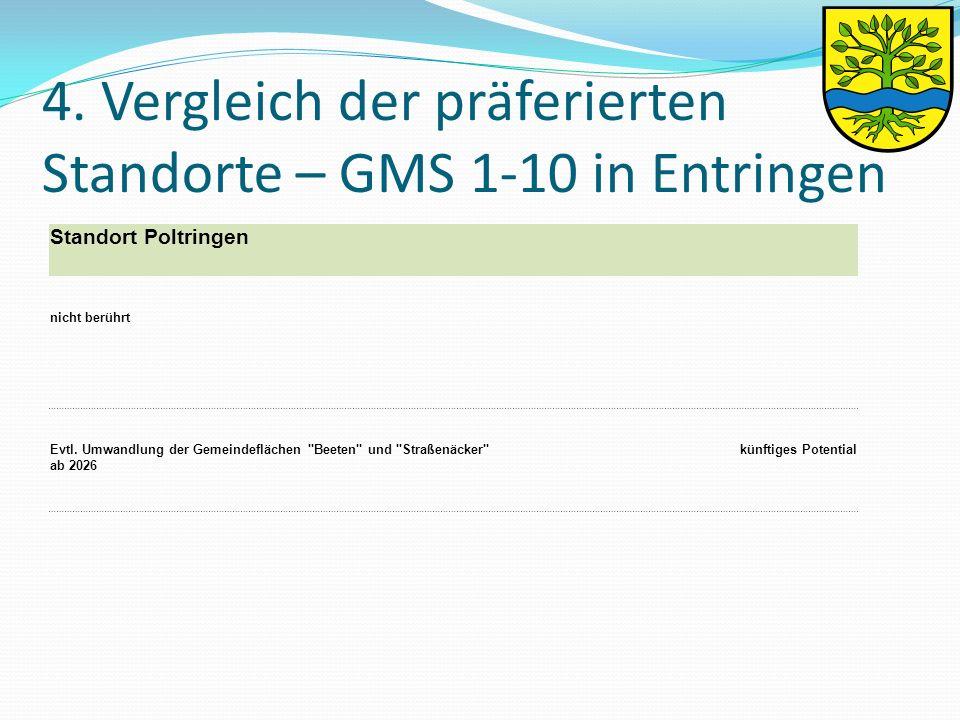 4. Vergleich der präferierten Standorte – GMS 1-10 in Entringen Standort Poltringen nicht berührt Evtl. Umwandlung der Gemeindeflächen