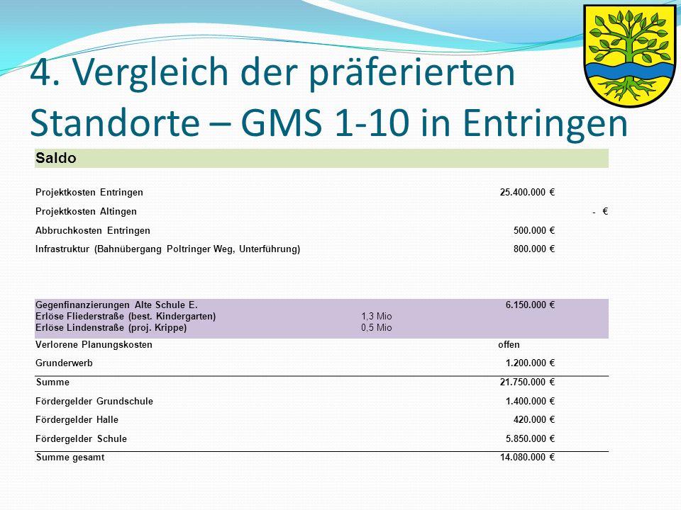 4. Vergleich der präferierten Standorte – GMS 1-10 in Entringen Saldo Projektkosten Entringen 25.400.000 € Projektkosten Altingen - € Abbruchkosten En