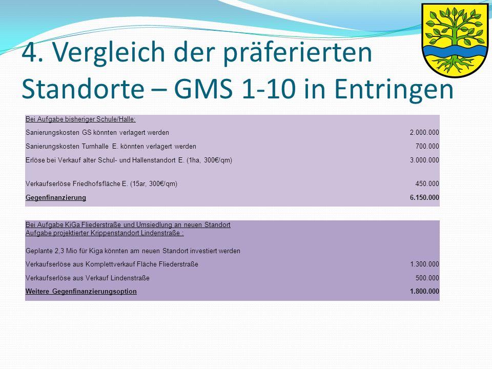 4. Vergleich der präferierten Standorte – GMS 1-10 in Entringen Bei Aufgabe bisheriger Schule/Halle: Sanierungskosten GS könnten verlagert werden 2.00