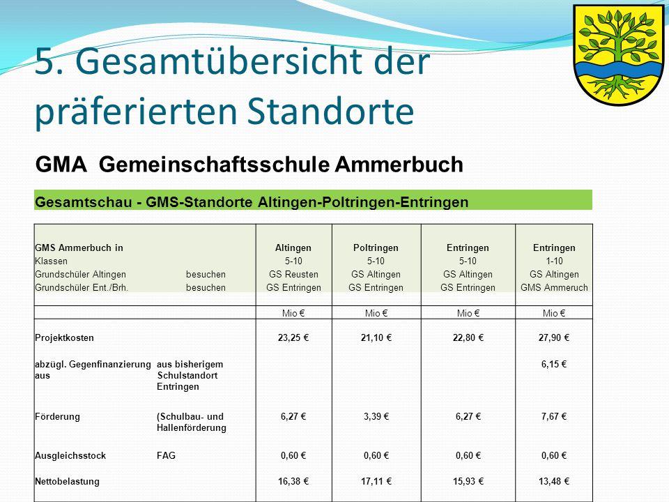 5. Gesamtübersicht der präferierten Standorte GMA Gemeinschaftsschule Ammerbuch Gesamtschau - GMS-Standorte Altingen-Poltringen-Entringen GMS Ammerbuc