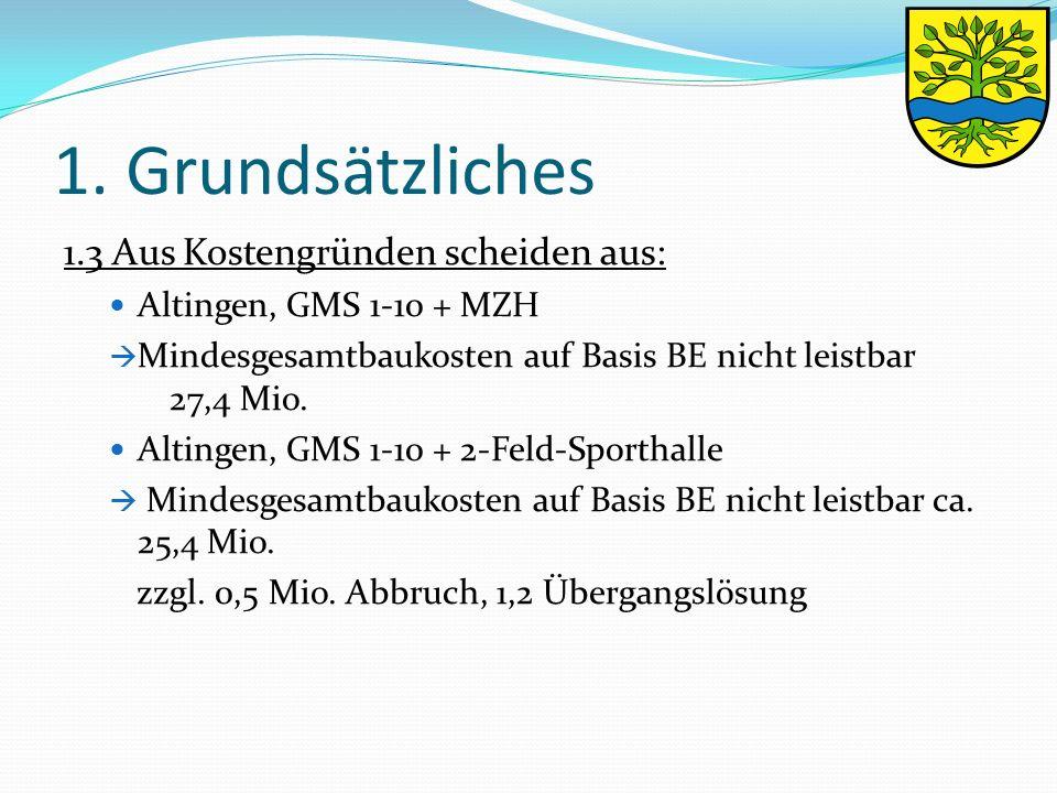 1. Grundsätzliches 1.3 Aus Kostengründen scheiden aus: Altingen, GMS 1-10 + MZH  Mindesgesamtbaukosten auf Basis BE nicht leistbar 27,4 Mio. Altingen