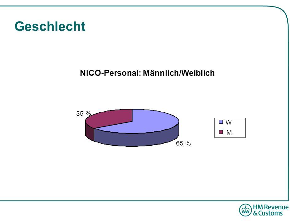 Geschlecht NICO-Personal: Männlich/Weiblich 65 % 35 % W M