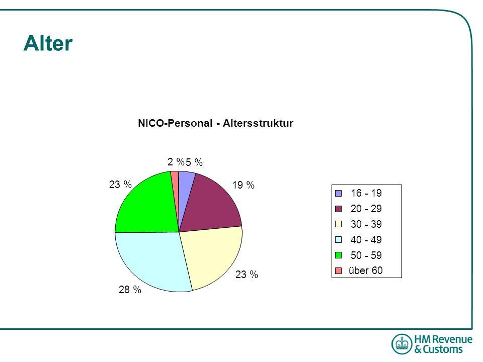 Alter NICO-Personal - Altersstruktur 5 % 19 % 23 % 28 % 23 % 2 % 16 - 19 20 - 29 30 - 39 40 - 49 50 - 59 über 60