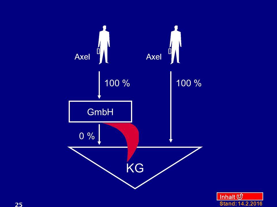 Inhalt Stand: 14.2.2016 25 GmbH KG 100 % 0 % 100 % Axel