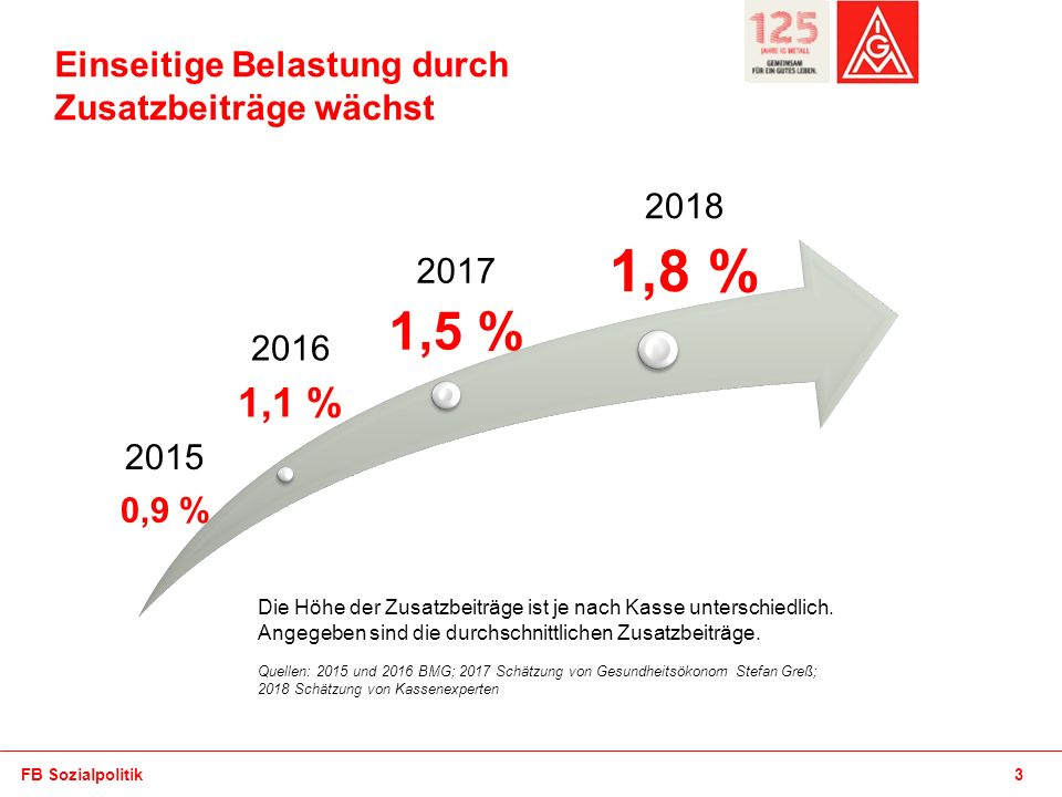 Absender 3FB Sozialpolitik Sozialpolitik Einseitige Belastung durch Zusatzbeiträge wächst 2016 1,1 % 2017 1,5 % 2018 1,8 % Die Höhe der Zusatzbeiträge ist je nach Kasse unterschiedlich.