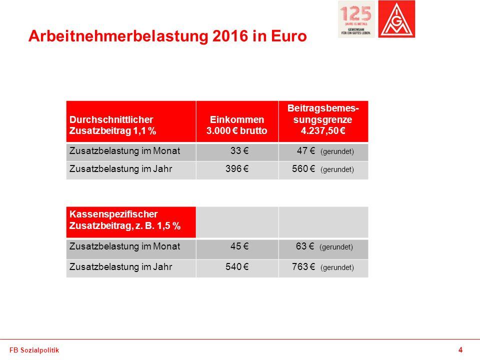 Absender Arbeitnehmerbelastung 2016 in Euro 4 FB Sozialpolitik Durchschnittlicher Zusatzbeitrag 1,1 % Einkommen 3.000 € brutto Beitragsbemes- sungsgrenze 4.237,50 € Zusatzbelastung im Monat 33 € 47 € (gerundet) Zusatzbelastung im Jahr396 €560 € (gerundet) Kassenspezifischer Zusatzbeitrag, z.