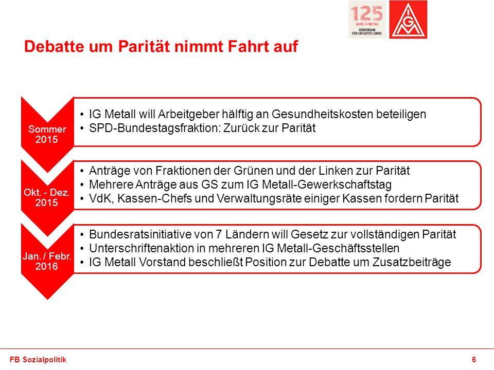 Absender Debatte um Parität nimmt Fahrt auf Sommer 2015 IG Metall will Arbeitgeber hälftig an Gesundheitskosten beteiligen SPD-Bundestagsfraktion: Zurück zur Parität Okt.