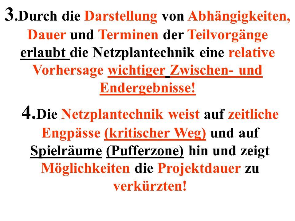 Vorgangsknoten Vorgangsbezeichnung Vorgangsdauer Erdaushub 1 Tag 1 Vorgangsnummer Datum 10.01.