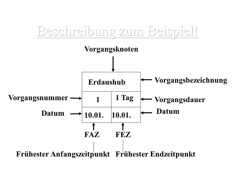 Vorgangsknoten Vorgangsbezeichnung Vorgangsdauer Erdaushub 1 Tag 1 Vorgangsnummer Datum 10.01. FAZFEZ Frühester AnfangszeitpunktFrühester Endzeitpunkt