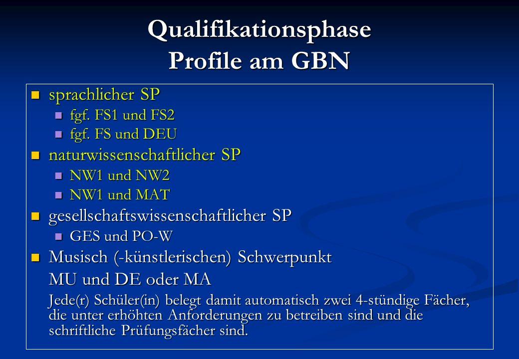 Qualifikationsphase Profile am GBN sprachlicher SP sprachlicher SP fgf.