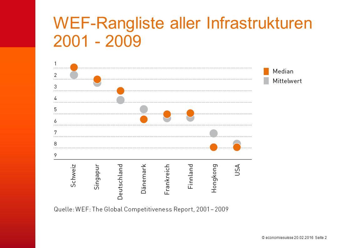 © economiesuisse WEF-Rangliste aller Infrastrukturen 2001 - 2009 20.02.2016 Seite 2