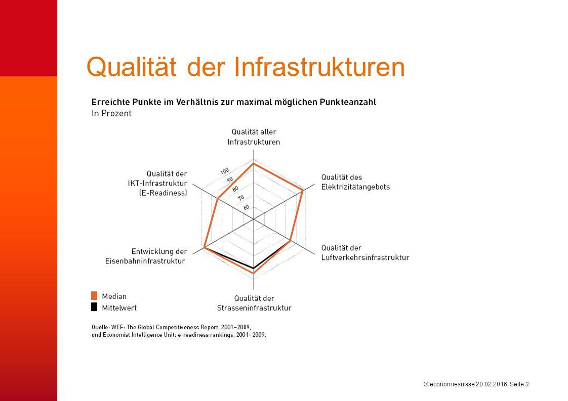 © economiesuisse Verteilkampf 20.02.2016 Seite 4