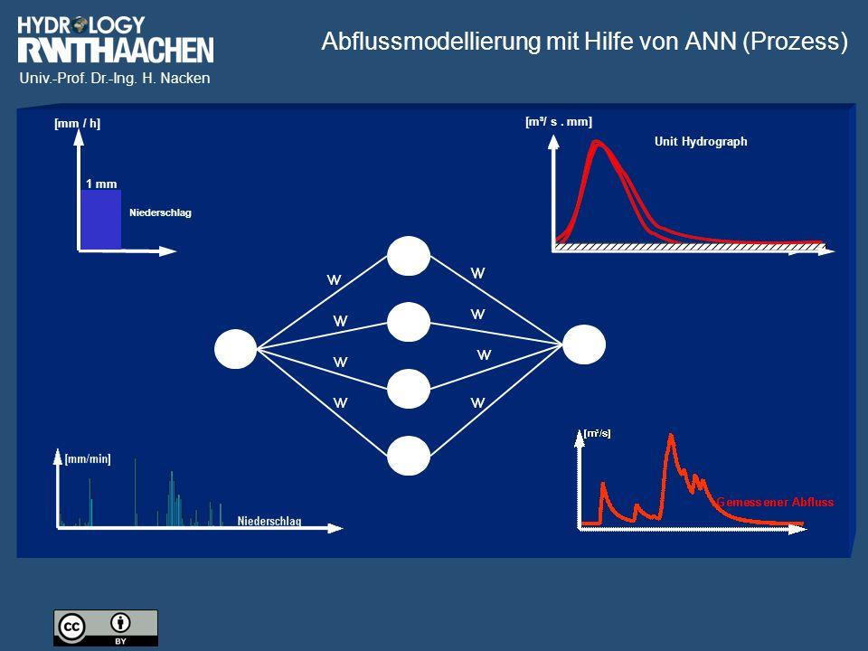 Univ.-Prof. Dr.-Ing. H. Nacken Niederschlag [mm / h] 1 mm Unit Hydrograph [m³/ s.