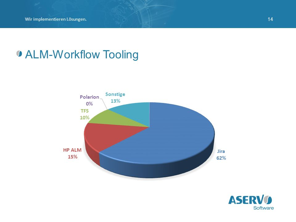 ALM-Workflow Tooling Wir implementieren Lösungen.14