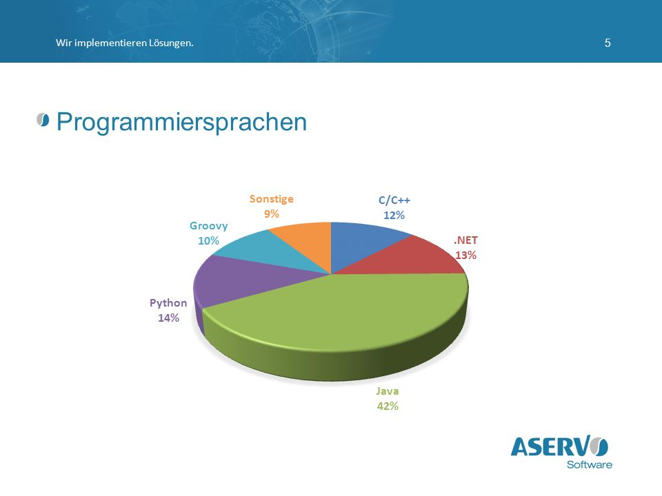Programmiersprachen Wir implementieren Lösungen.5