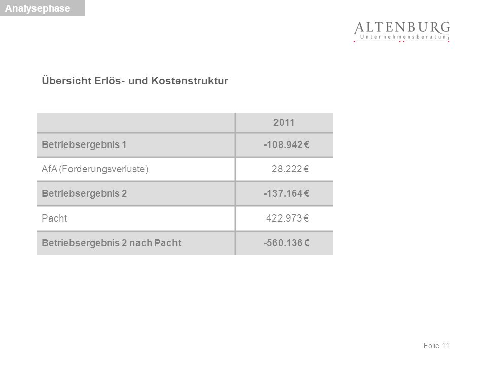 Folie 11 Analysephase Übersicht Erlös- und Kostenstruktur 2011 Betriebsergebnis 1 -108.942 € AfA (Forderungsverluste) 28.222 € Betriebsergebnis 2 -137