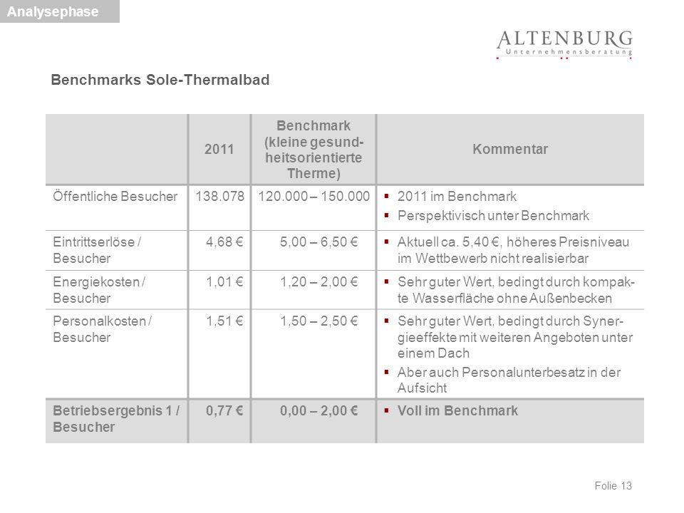 Folie 13 Benchmarks Sole-Thermalbad Analysephase 2011 Benchmark (kleine gesund- heitsorientierte Therme) Kommentar Öffentliche Besucher138.078120.000