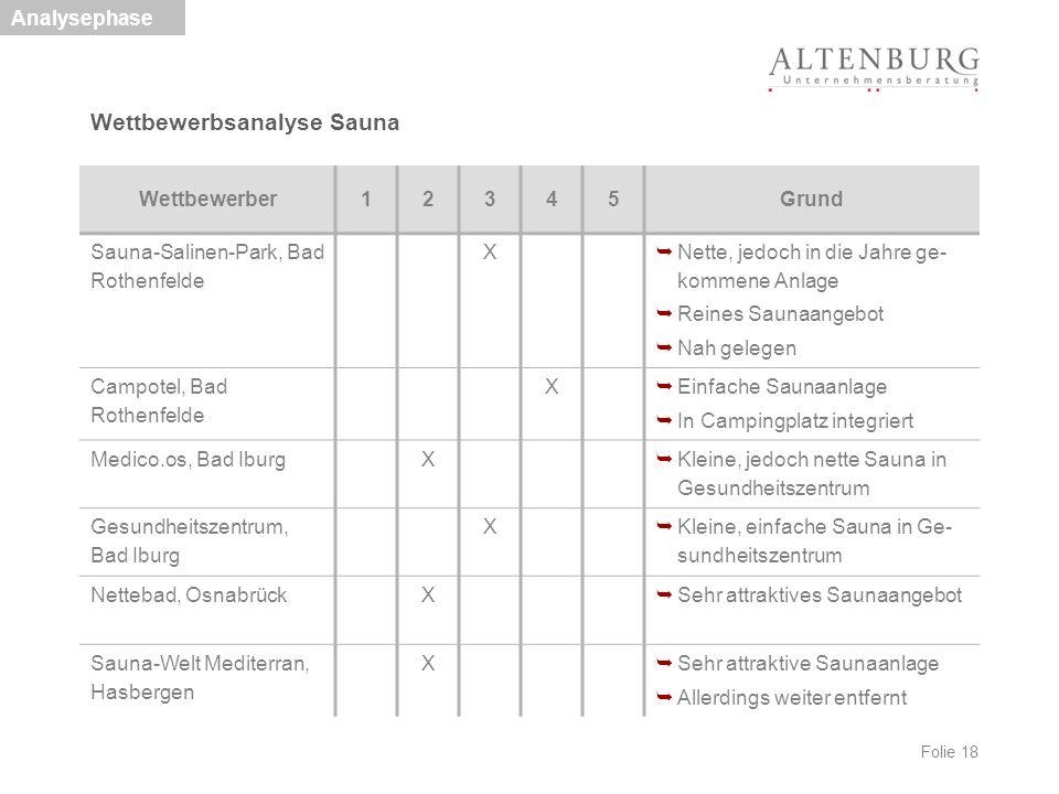 Folie 18 Wettbewerbsanalyse Sauna Analysephase Wettbewerber12345Grund Sauna-Salinen-Park, Bad Rothenfelde X  Nette, jedoch in die Jahre ge- kommene A