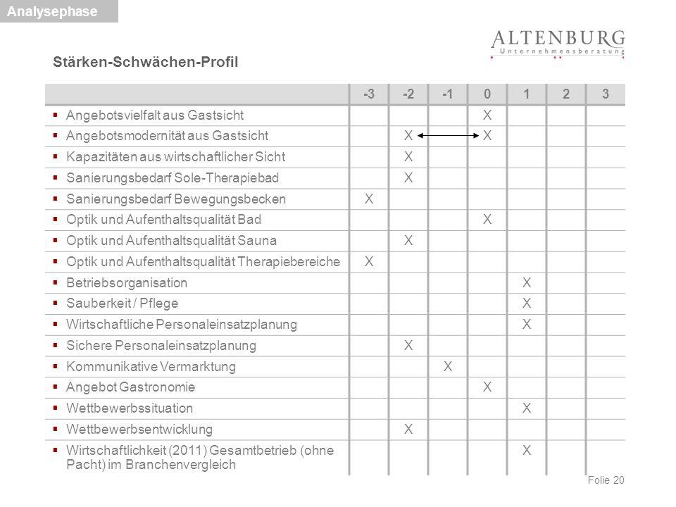 Folie 20 Stärken-Schwächen-Profil Analysephase -3-20123  Angebotsvielfalt aus GastsichtX  Angebotsmodernität aus GastsichtXX  Kapazitäten aus wirts