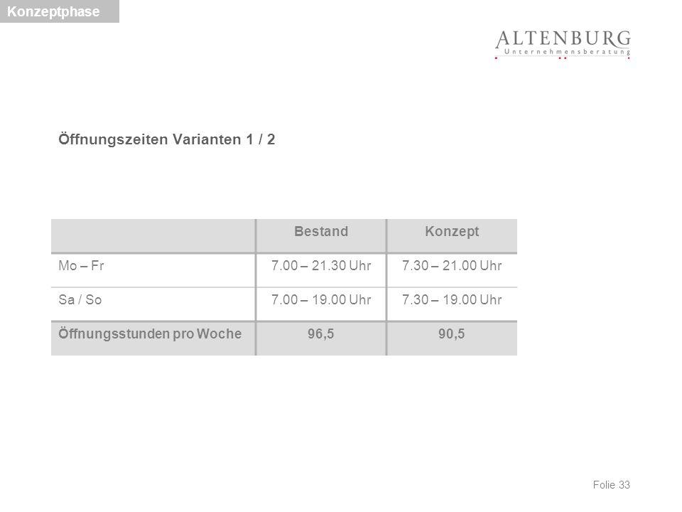 Folie 33 Öffnungszeiten Varianten 1 / 2 Konzeptphase BestandKonzept Mo – Fr7.00 – 21.30 Uhr7.30 – 21.00 Uhr Sa / So7.00 – 19.00 Uhr7.30 – 19.00 Uhr Öf