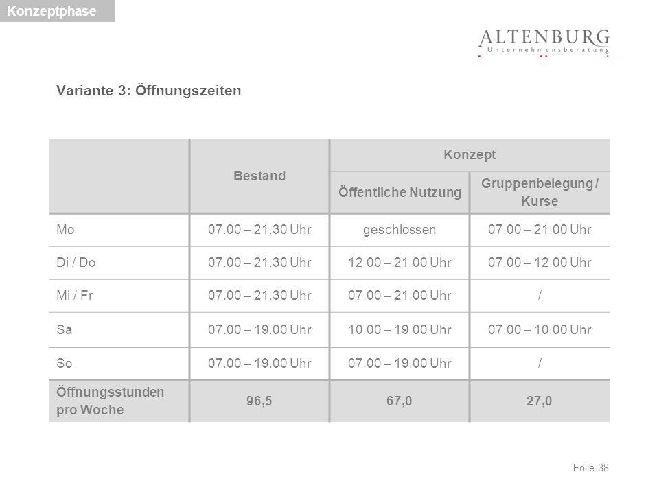 Folie 38 Variante 3: Öffnungszeiten Konzeptphase Bestand Konzept Öffentliche Nutzung Gruppenbelegung / Kurse Mo07.00 – 21.30 Uhrgeschlossen07.00 – 21.