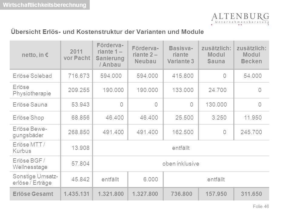 Folie 46 Übersicht Erlös- und Kostenstruktur der Varianten und Module Wirtschaftlichkeitsberechnung netto, in € 2011 vor Pacht Förderva- riante 1 – Sa