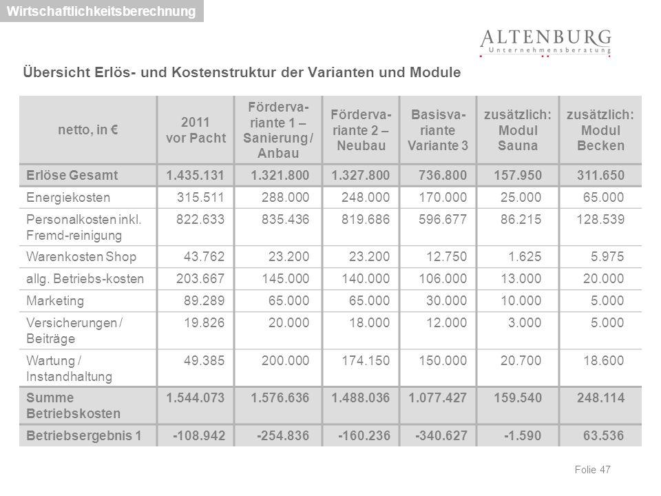 Folie 47 Wirtschaftlichkeitsberechnung Übersicht Erlös- und Kostenstruktur der Varianten und Module netto, in € 2011 vor Pacht Förderva- riante 1 – Sa