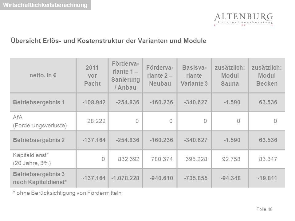 Folie 48 Wirtschaftlichkeitsberechnung Übersicht Erlös- und Kostenstruktur der Varianten und Module netto, in € 2011 vor Pacht Förderva- riante 1 – Sa
