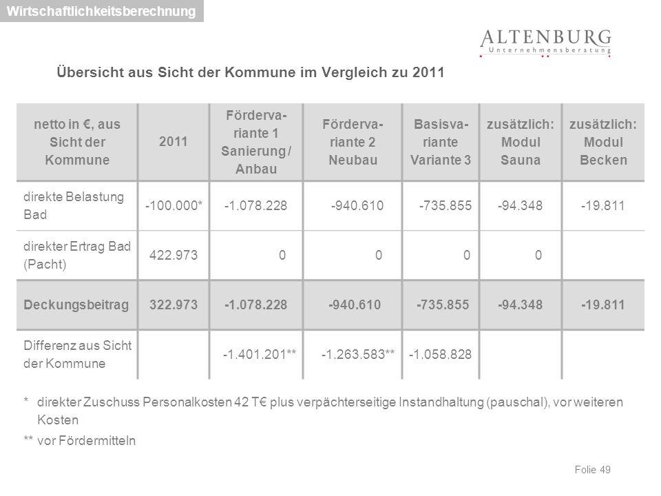 Folie 49 Übersicht aus Sicht der Kommune im Vergleich zu 2011 Wirtschaftlichkeitsberechnung netto in €, aus Sicht der Kommune 2011 Förderva- riante 1