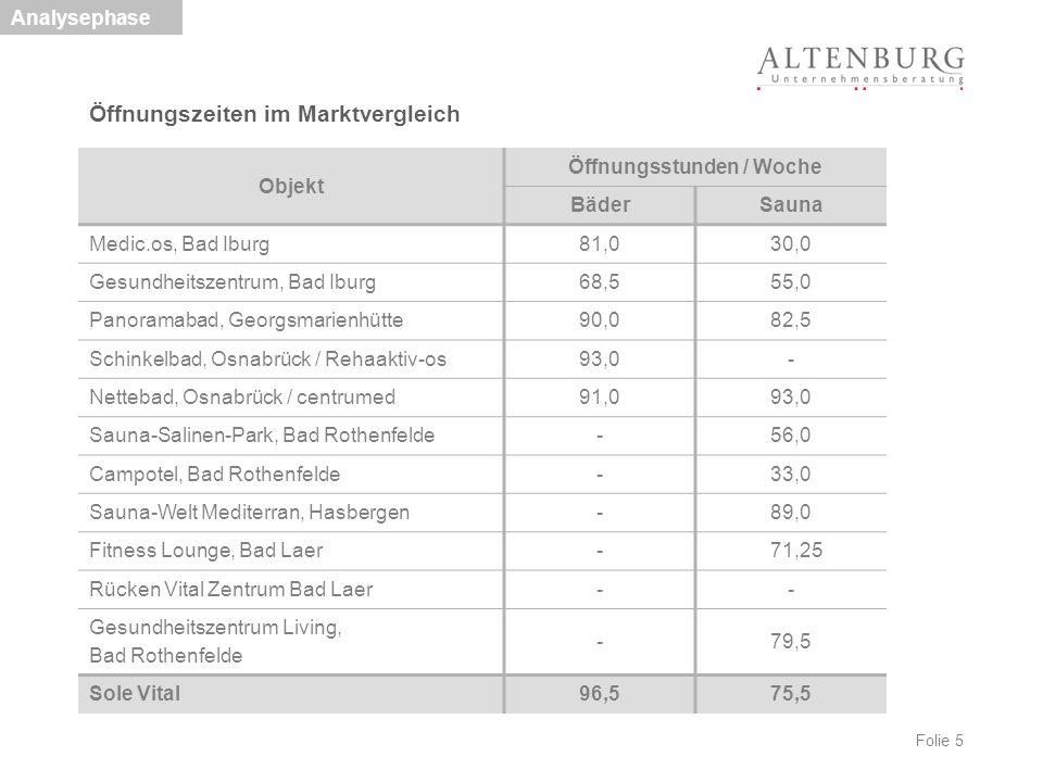 Folie 5 Öffnungszeiten im Marktvergleich Analysephase Objekt Öffnungsstunden / Woche BäderSauna Medic.os, Bad Iburg 81,030,0 Gesundheitszentrum, Bad I