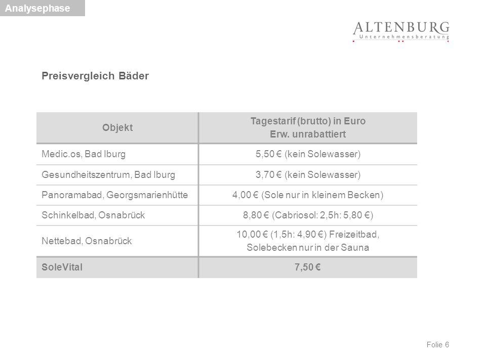 Folie 6 Preisvergleich Bäder Analysephase Objekt Tagestarif (brutto) in Euro Erw. unrabattiert Medic.os, Bad Iburg5,50 € (kein Solewasser) Gesundheits
