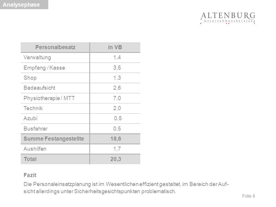 Folie 49 Übersicht aus Sicht der Kommune im Vergleich zu 2011 Wirtschaftlichkeitsberechnung netto in €, aus Sicht der Kommune 2011 Förderva- riante 1 Sanierung / Anbau Förderva- riante 2 Neubau Basisva- riante Variante 3 zusätzlich: Modul Sauna zusätzlich: Modul Becken direkte Belastung Bad -100.000*-1.078.228 -940.610 -735.855-94.348-19.811 direkter Ertrag Bad (Pacht) 422.973 0 0 0 0 Deckungsbeitrag322.973-1.078.228 -940.610 -735.855-94.348-19.811 Differenz aus Sicht der Kommune -1.401.201** -1.263.583**-1.058.828 *direkter Zuschuss Personalkosten 42 T€ plus verpächterseitige Instandhaltung (pauschal), vor weiteren Kosten **vor Fördermitteln