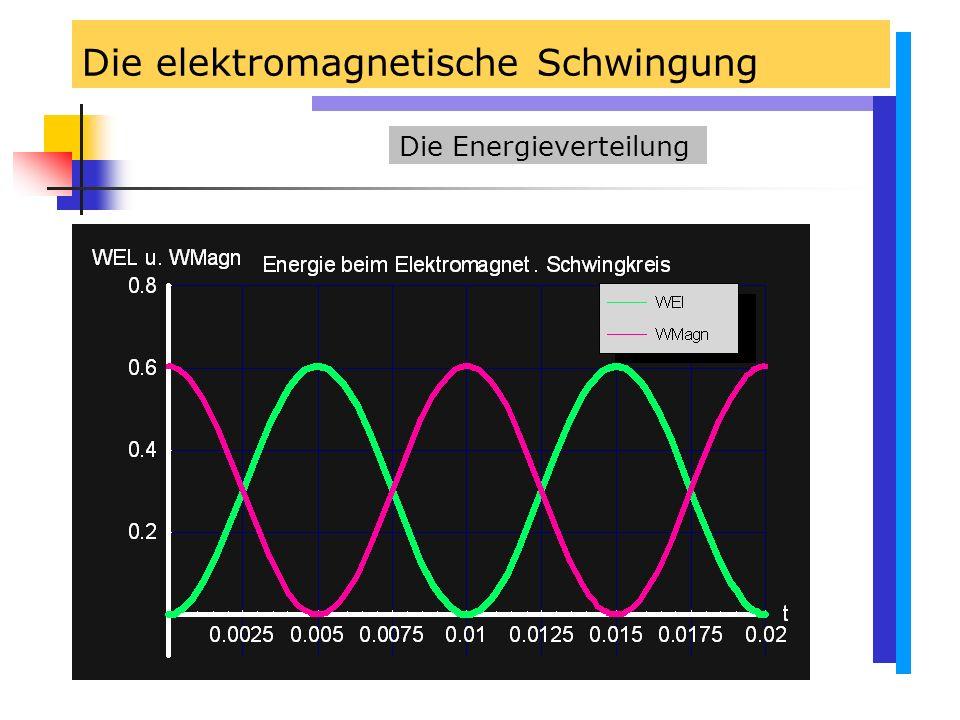 Die elektromagnetische Schwingung Die Energieverteilung