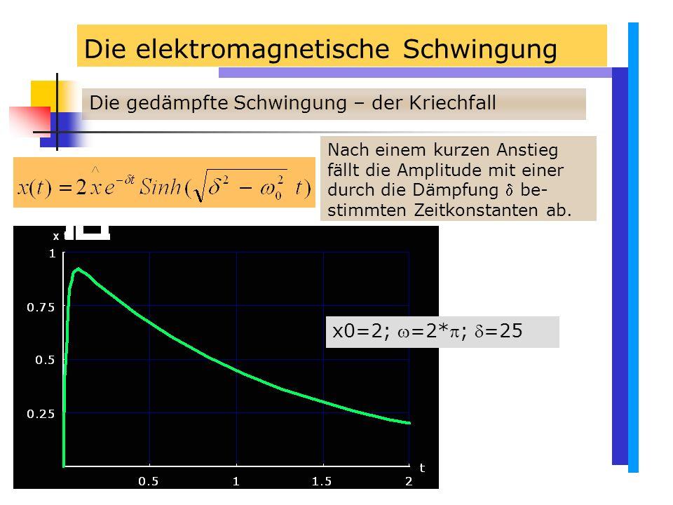Die elektromagnetische Schwingung Die gedämpfte Schwingung – der Kriechfall Nach einem kurzen Anstieg fällt die Amplitude mit einer durch die Dämpfung  be- stimmten Zeitkonstanten ab.