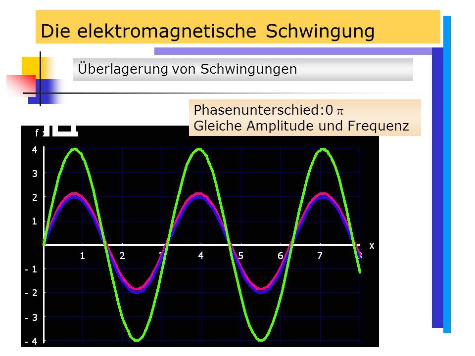 Die elektromagnetische Schwingung Überlagerung von Schwingungen Phasenunterschied:0  Gleiche Amplitude und Frequenz