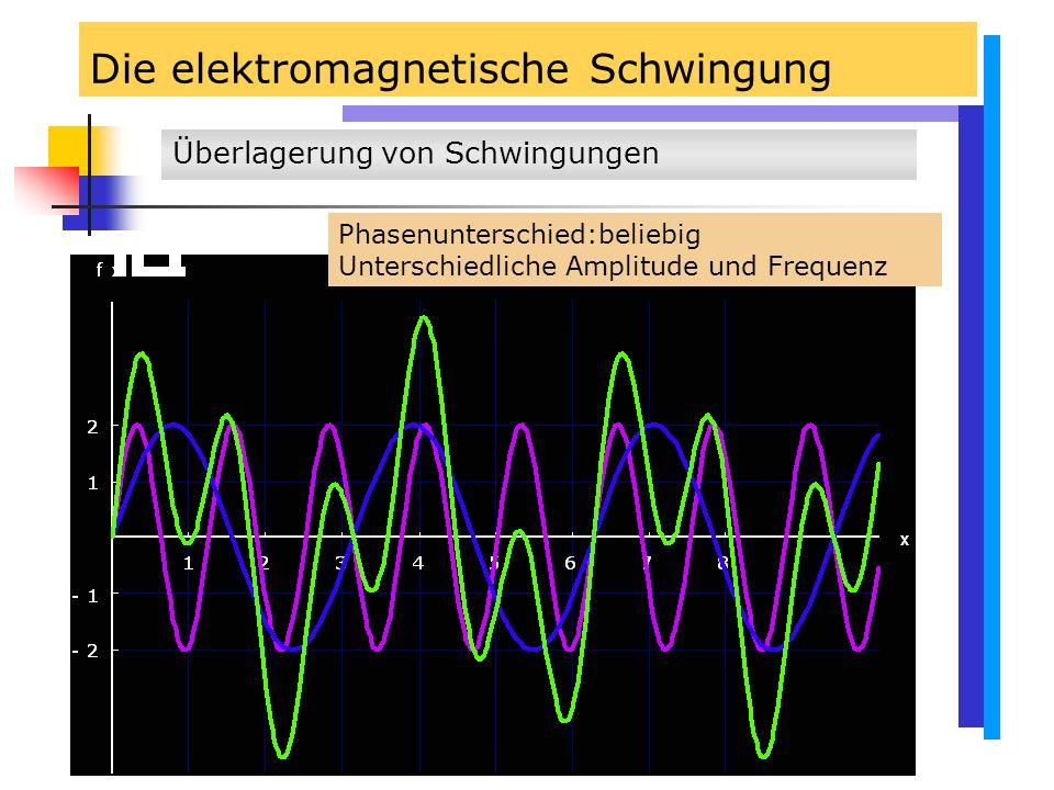Die elektromagnetische Schwingung Überlagerung von Schwingungen Phasenunterschied:beliebig Unterschiedliche Amplitude und Frequenz